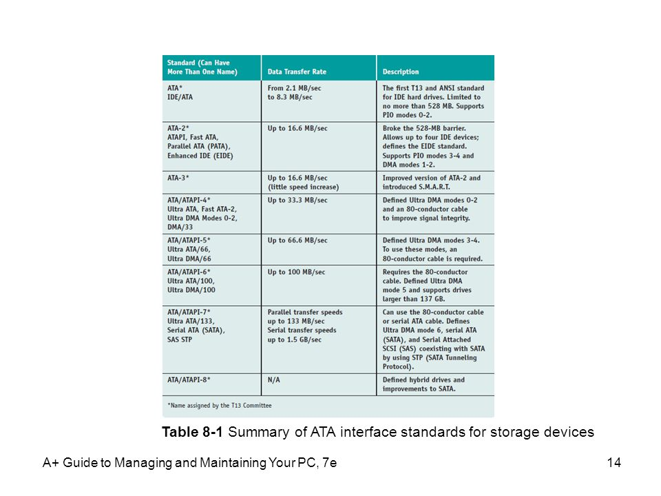 Table 8-1 Summary of ATA interface standards for storage devices