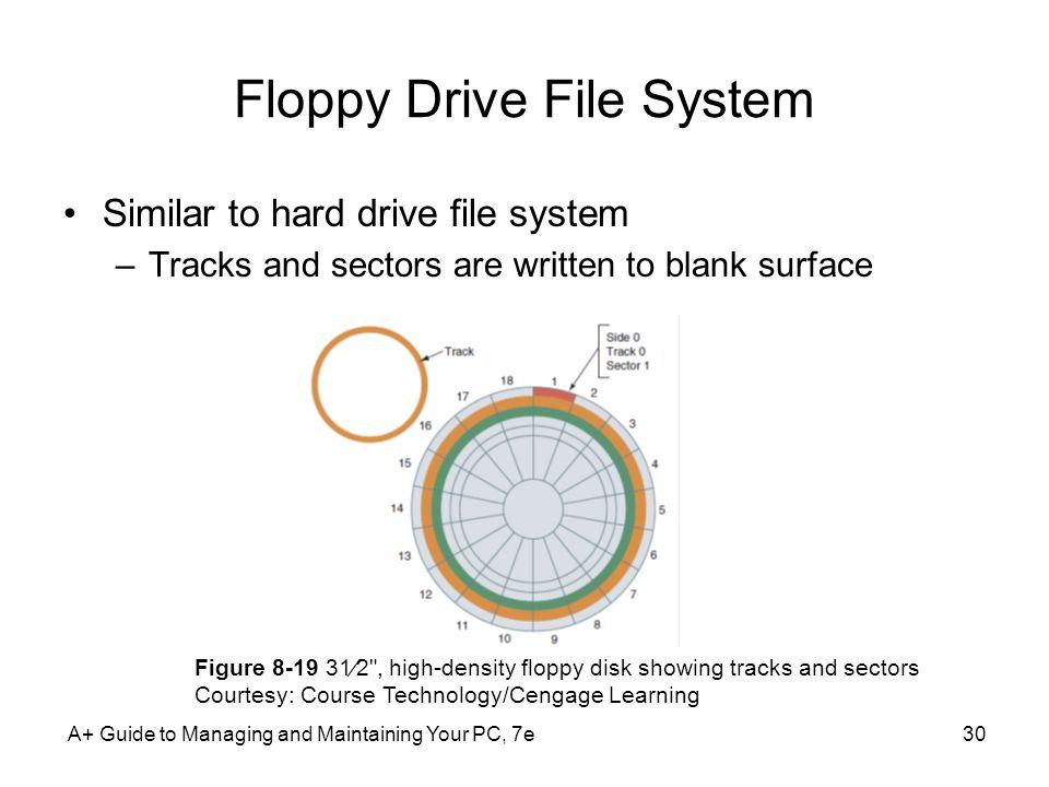 Floppy Drive File System