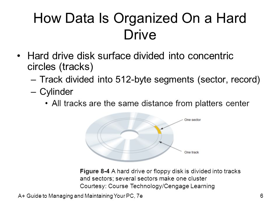 How Data Is Organized On a Hard Drive