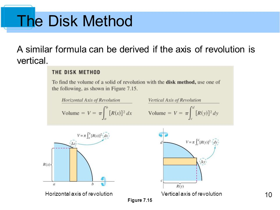 The Disk Method A similar formula can be derived if the axis of revolution is vertical. Horizontal axis of revolution.