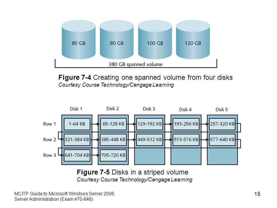 Figure 7-4 Creating one spanned volume from four disks