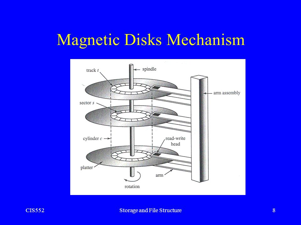 Magnetic Disks Mechanism