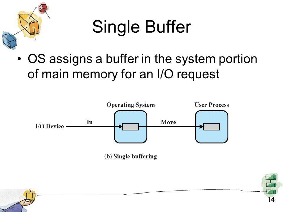 Single Buffer OS assigns a buffer in the system portion of main memory for an I/O request