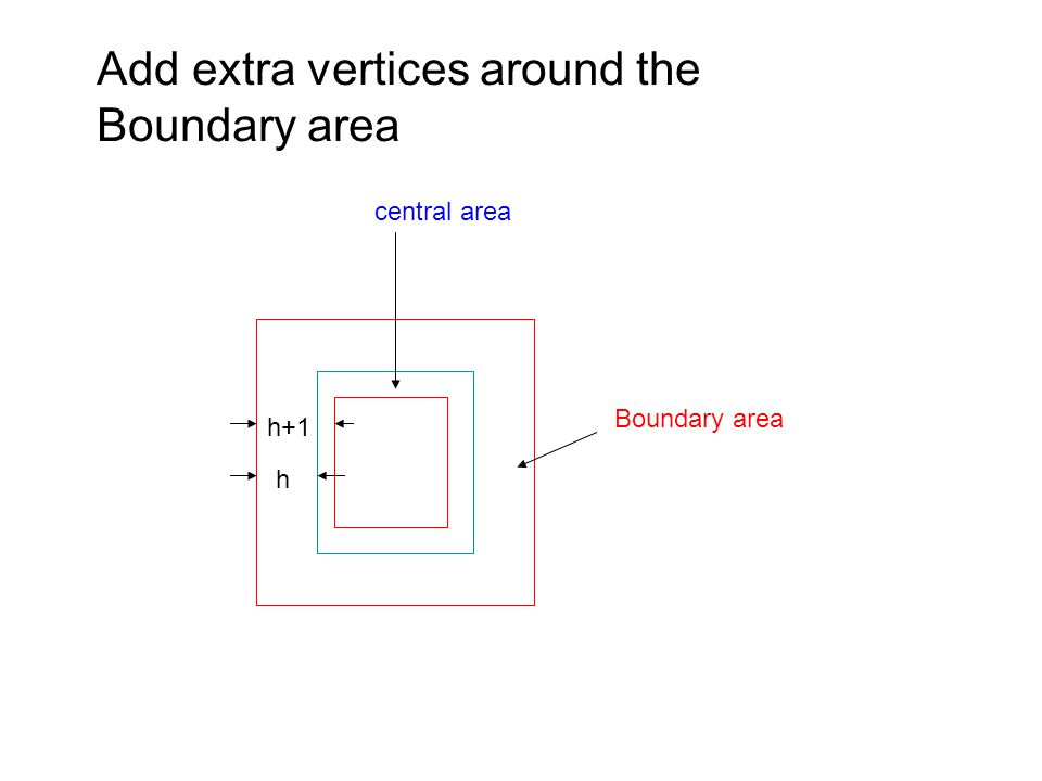 Add extra vertices around the Boundary area