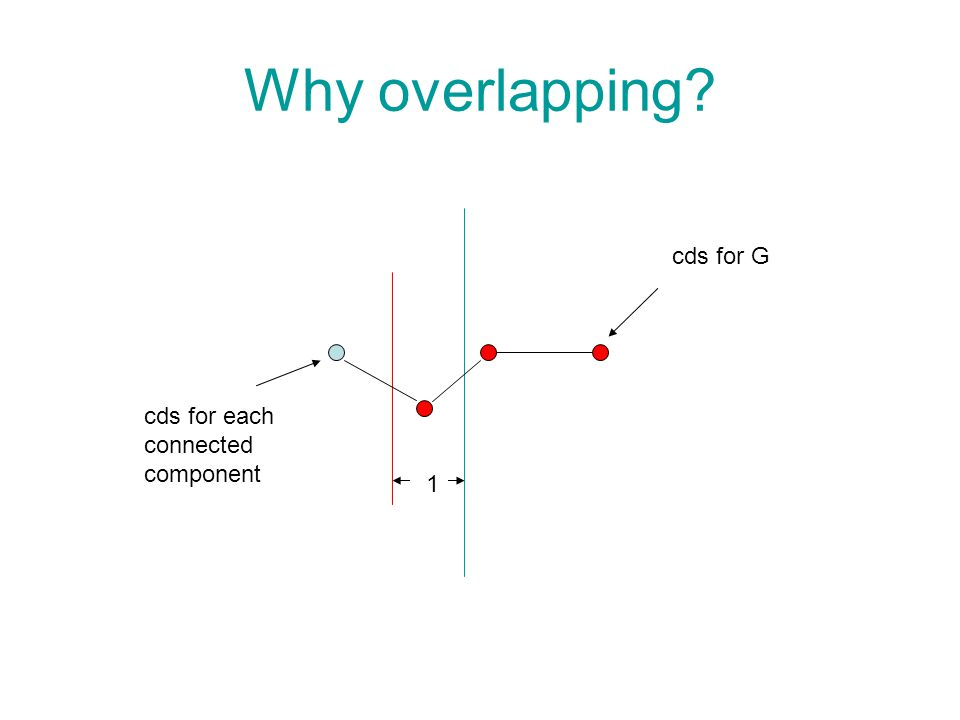 Why overlapping cds for G cds for each connected component 1