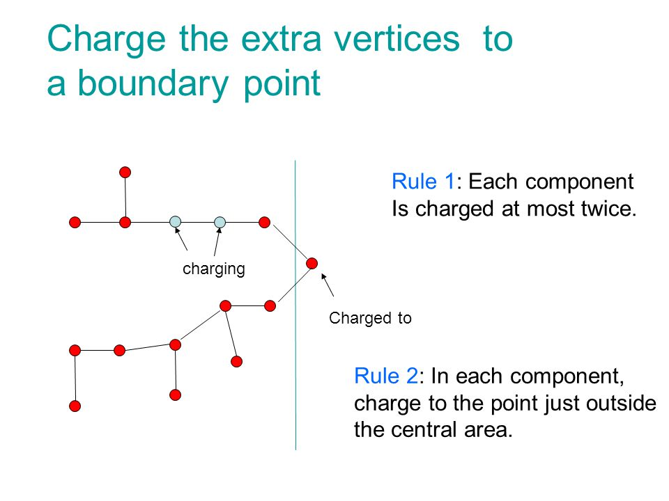 Charge the extra vertices to a boundary point