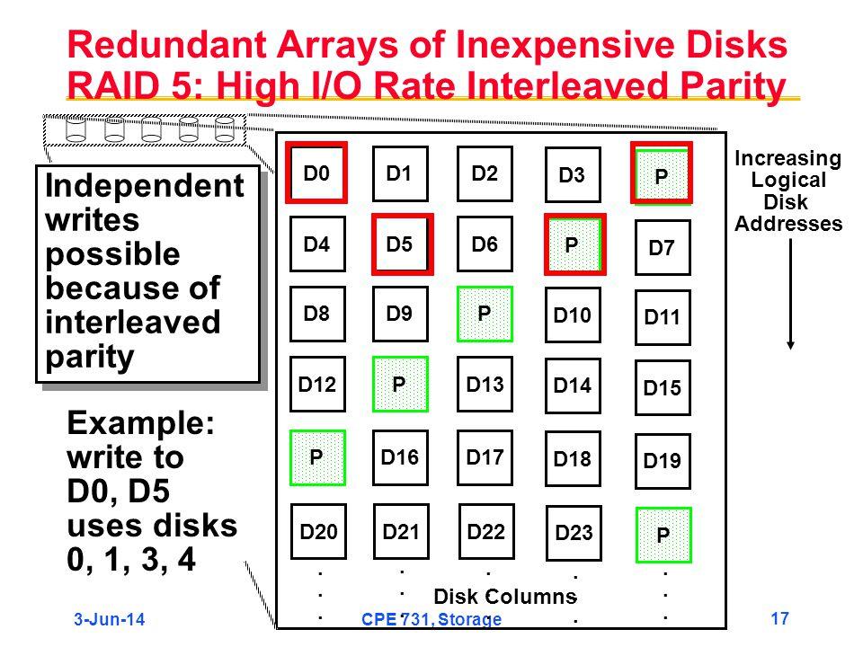 Redundant Arrays of Inexpensive Disks RAID 5: High I/O Rate Interleaved Parity