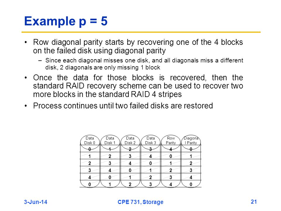 Example p = 5 Row diagonal parity starts by recovering one of the 4 blocks on the failed disk using diagonal parity.