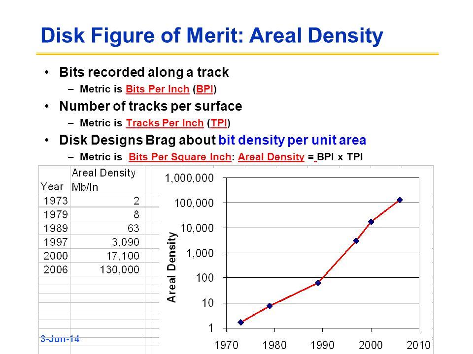 Disk Figure of Merit: Areal Density