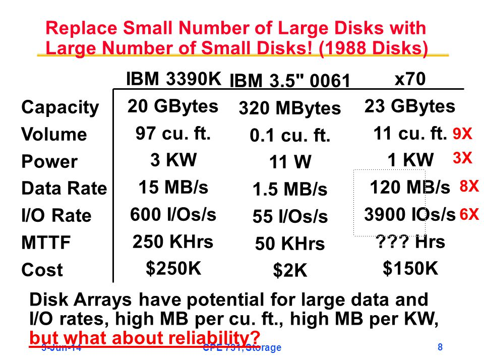 Replace Small Number of Large Disks with Large Number of Small Disks