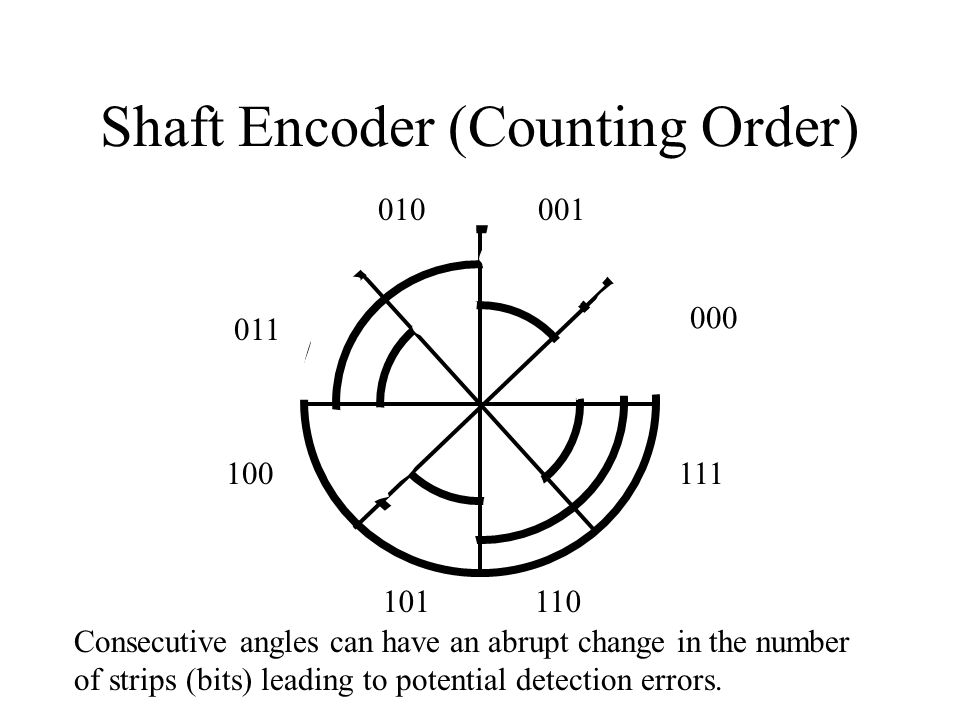 Shaft Encoder (Counting Order)
