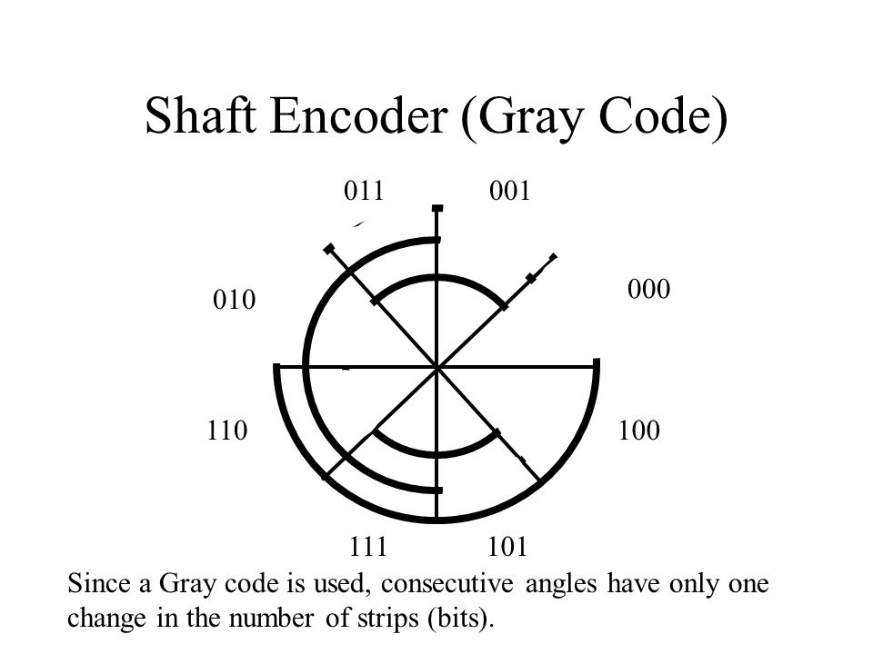 Shaft Encoder (Gray Code)