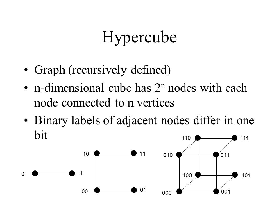 Hypercube Graph (recursively defined)