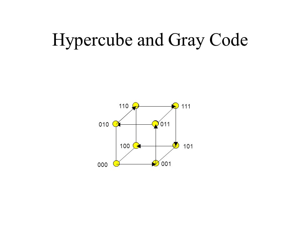 Hypercube and Gray Code