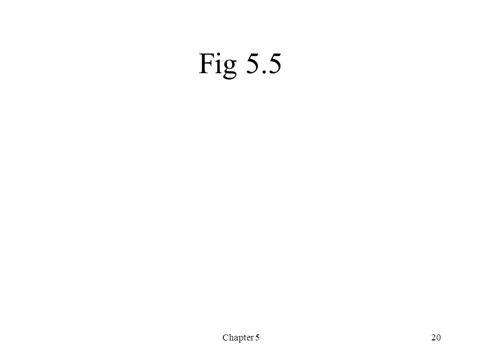 Fig 5.5 Chapter 5