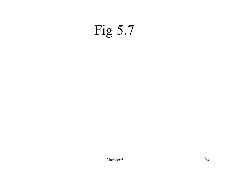 Fig 5.7 Chapter 5