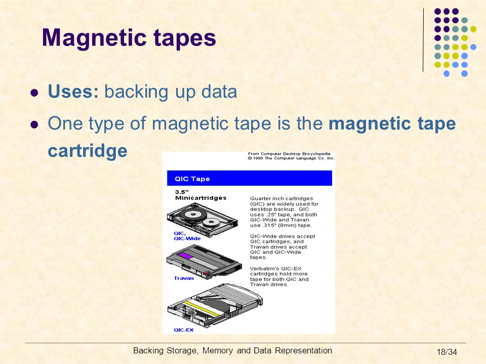 Magnetic tapes Uses: backing up data