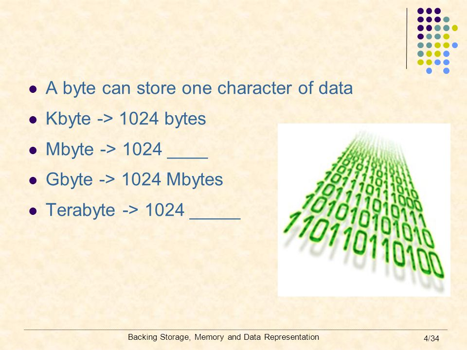 A byte can store one character of data Kbyte -> 1024 bytes