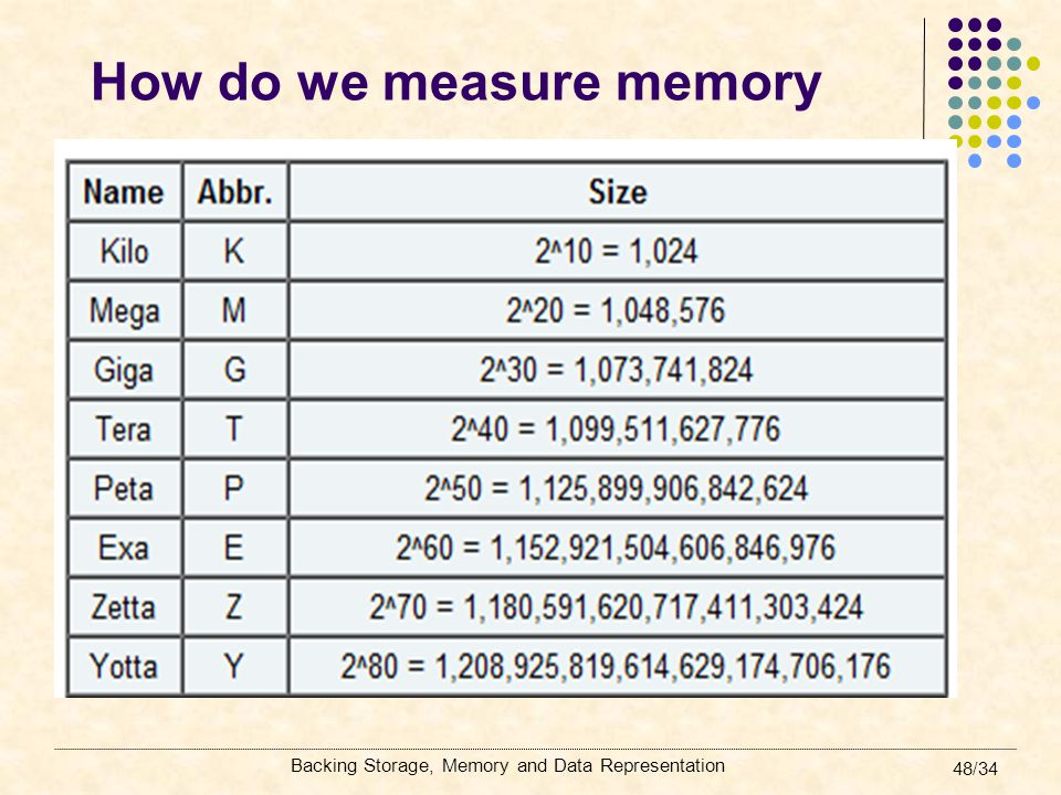 How do we measure memory