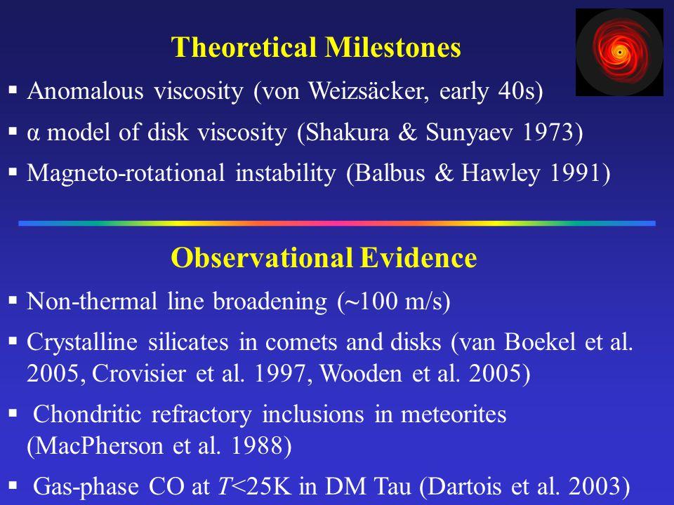 __________ Theoretical Milestones