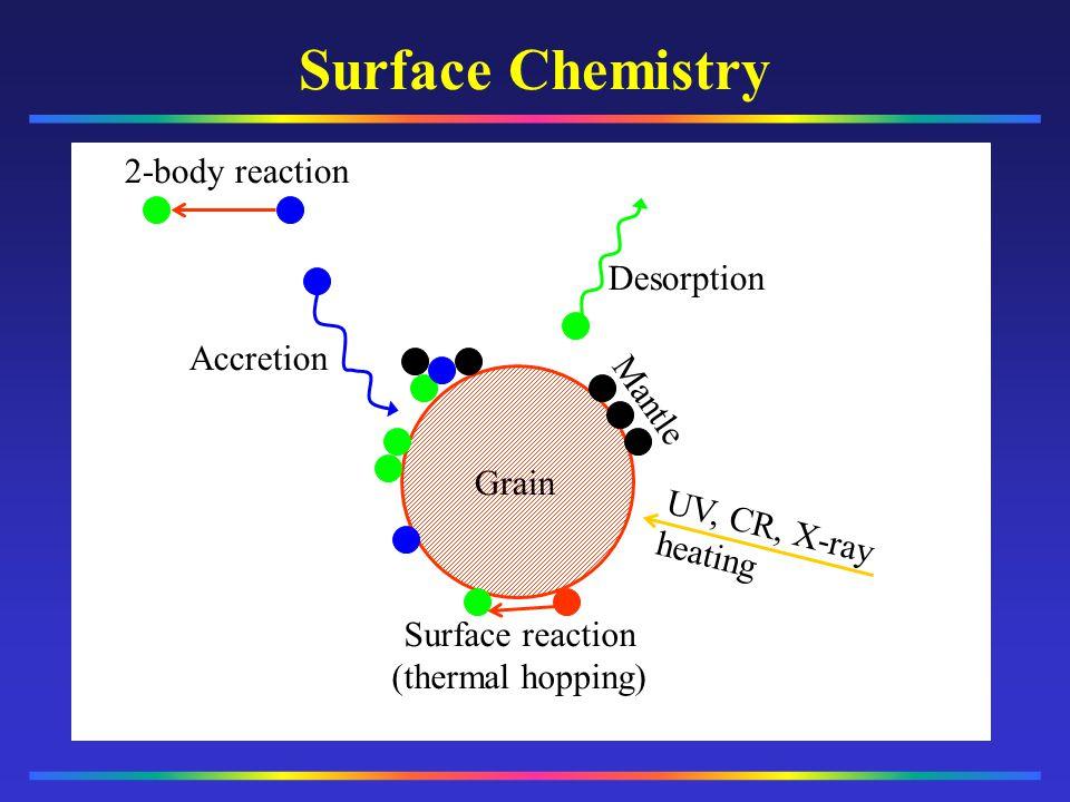 Surface Chemistry __________ __________ 2-body reaction Desorption