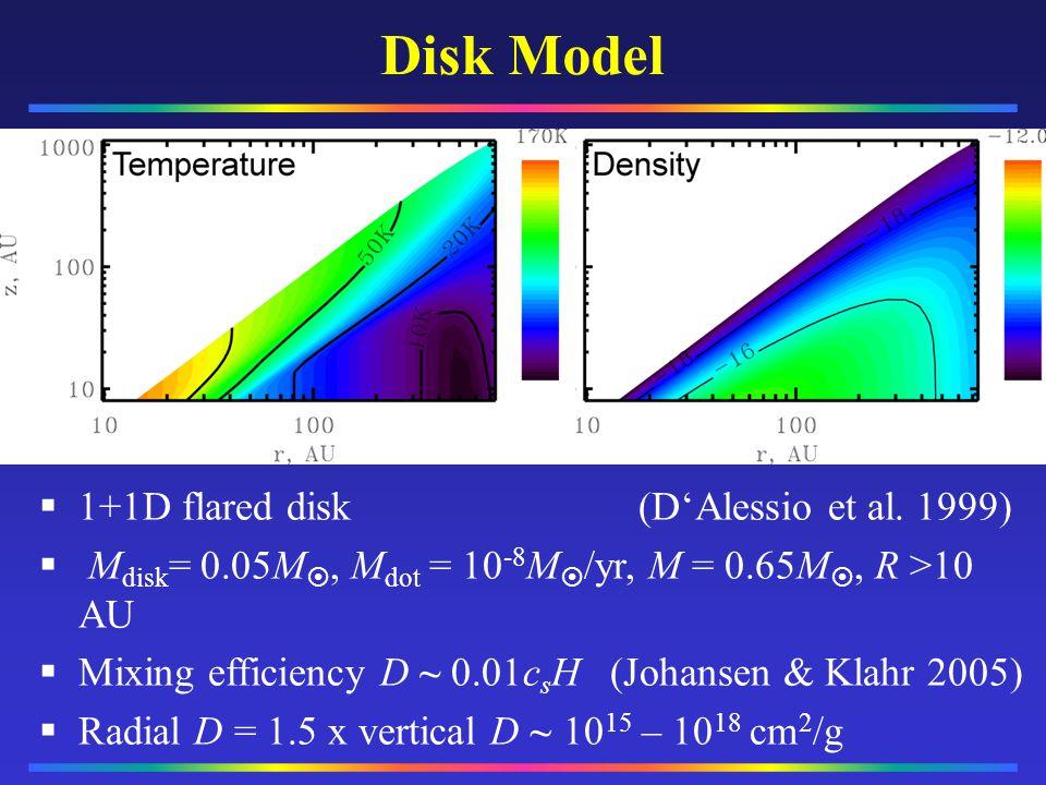 Disk Model __________ __________