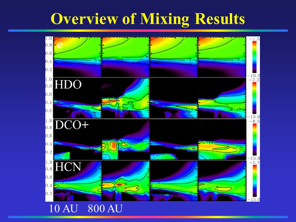 Overview of Mixing Results