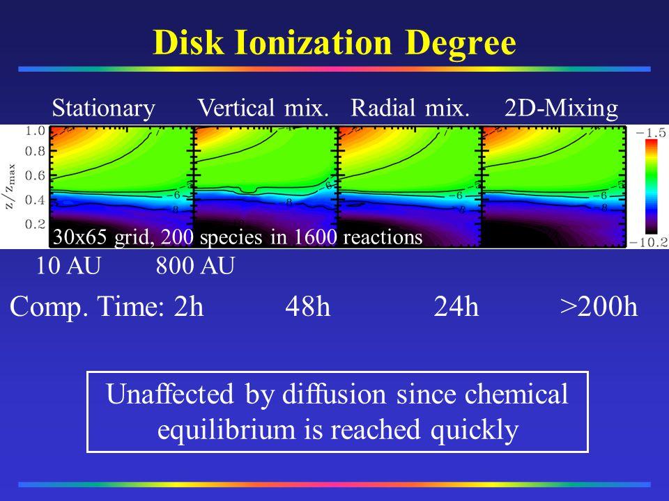 Disk Ionization Degree
