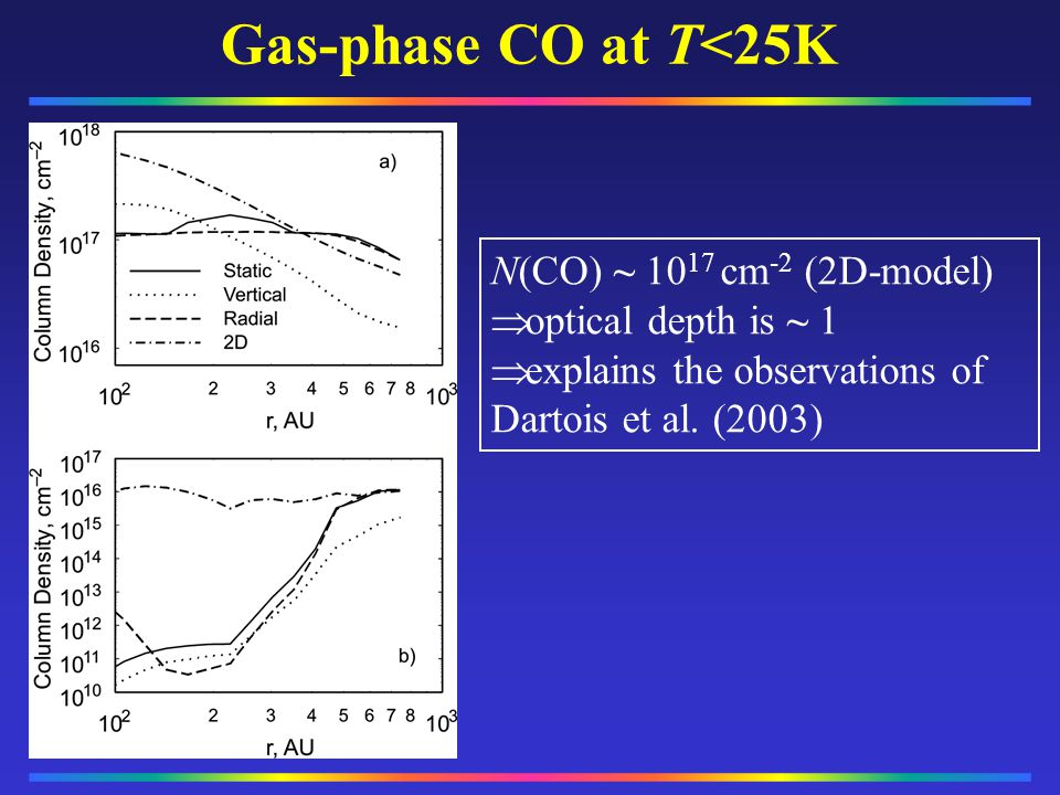 Gas-phase CO at T<25K __________ __________