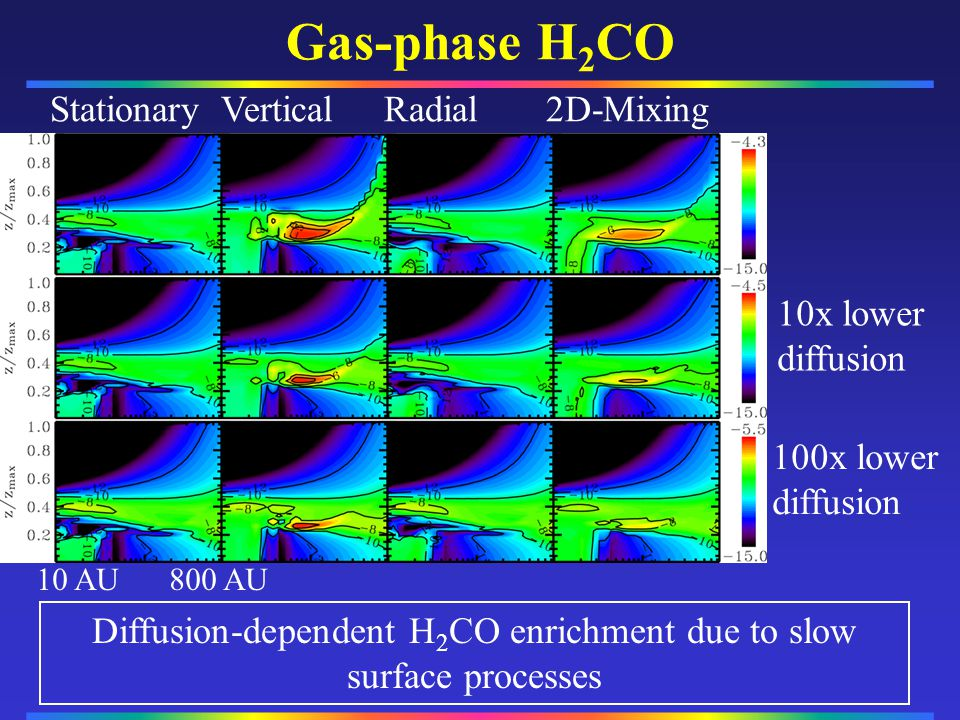 Diffusion-dependent H2CO enrichment due to slow surface processes