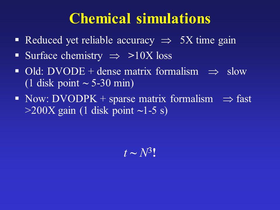 Chemical simulations t ~ N3!