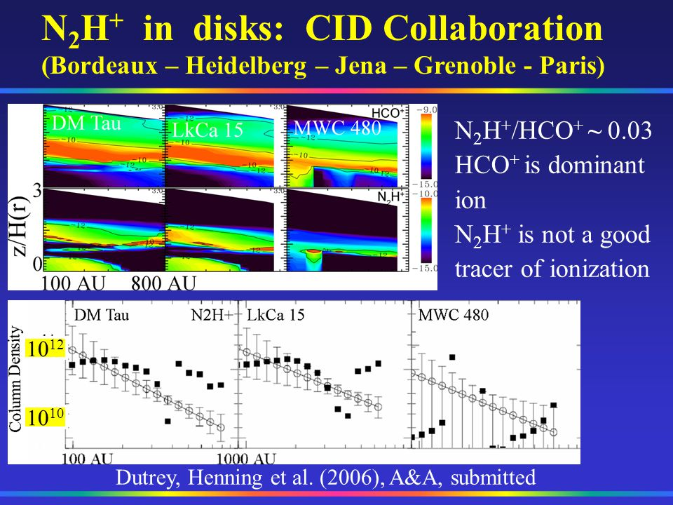 N2H+ in disks: CID Collaboration