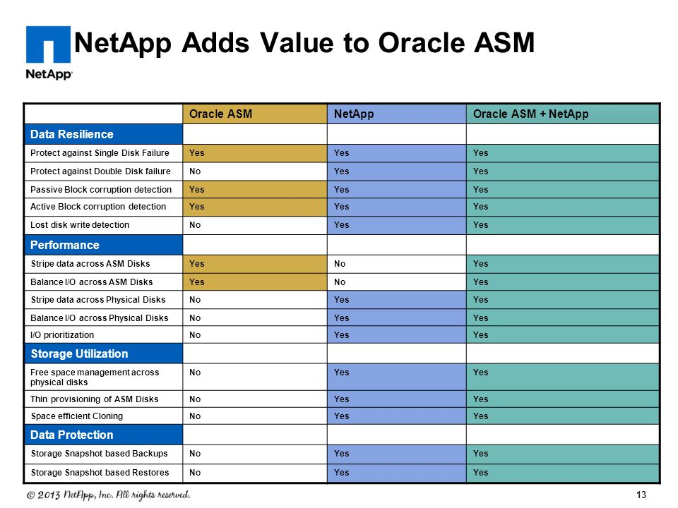 NetApp Adds Value to Oracle ASM