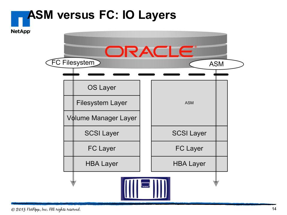 ASM versus FC: IO Layers