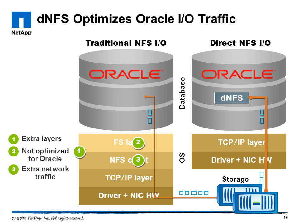 dNFS Optimizes Oracle I/O Traffic