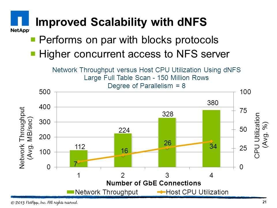 Improved Scalability with dNFS