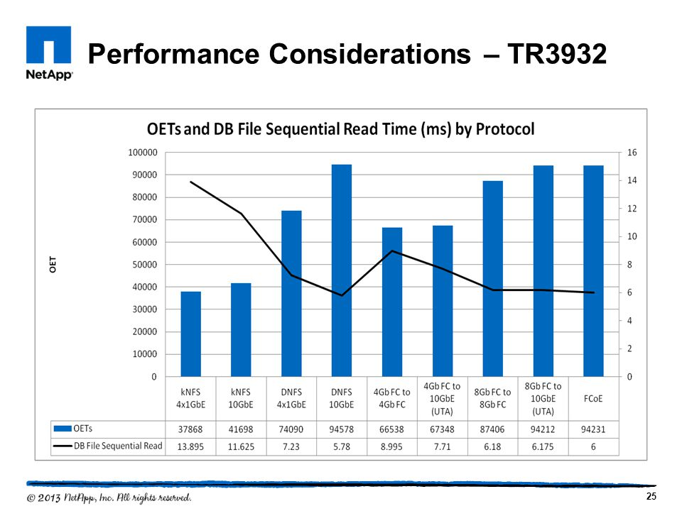 Performance Considerations – TR3932