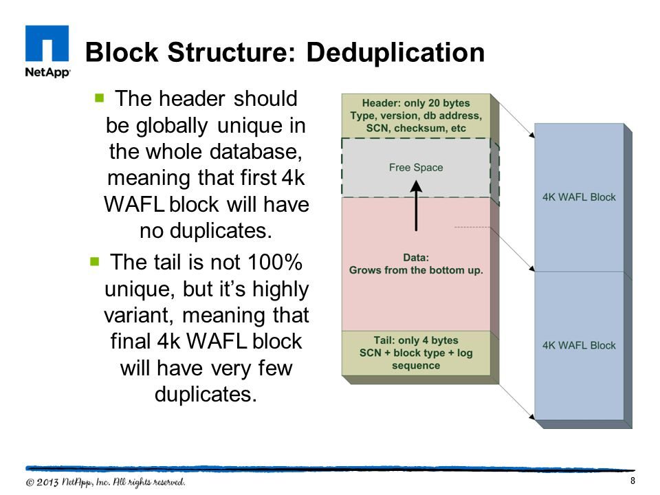 Block Structure: Deduplication