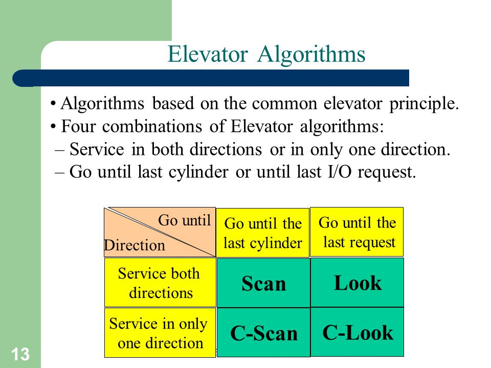 Elevator Algorithms Scan Look C-Scan C-Look
