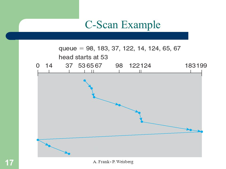 C-Scan Example A. Frank - P. Weisberg