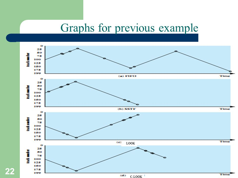 Graphs for previous example