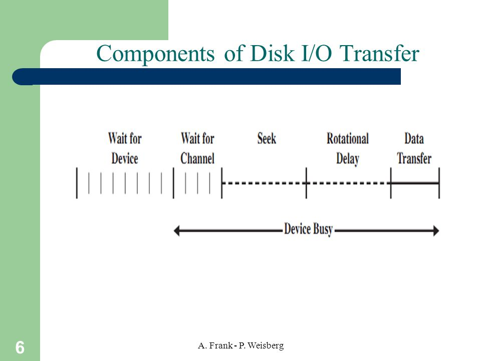 Components of Disk I/O Transfer