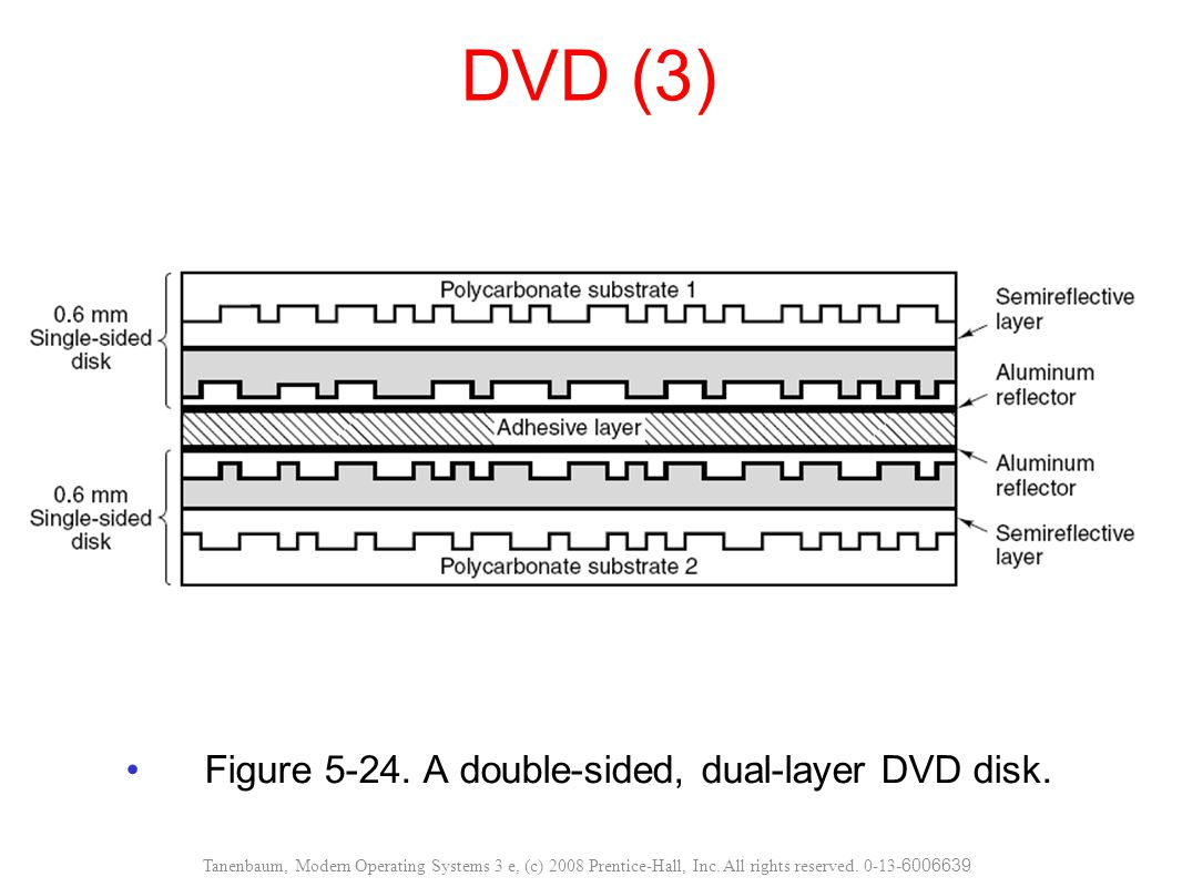 Figure 5-24. A double-sided, dual-layer DVD disk.