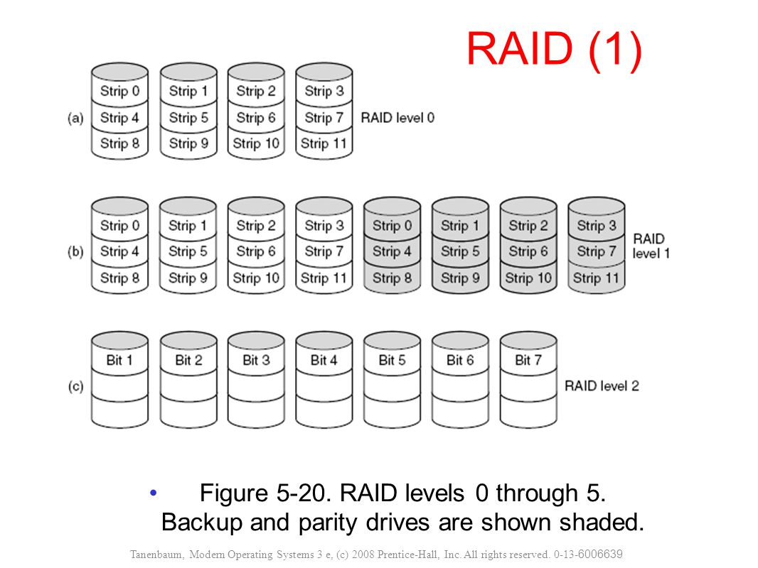 RAID (1) Figure 5-20. RAID levels 0 through 5. Backup and parity drives are shown shaded.