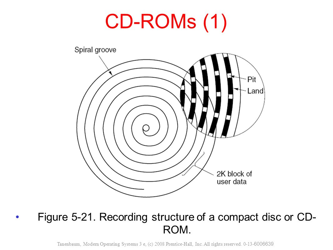Figure 5-21. Recording structure of a compact disc or CD- ROM.
