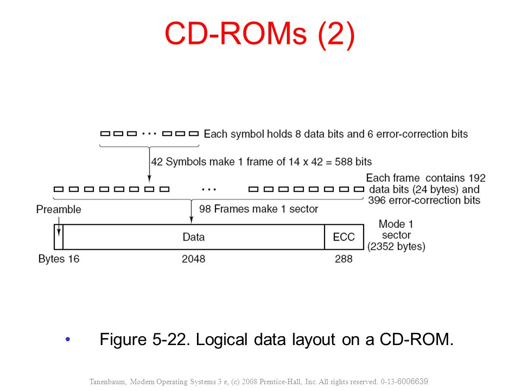 Figure 5-22. Logical data layout on a CD-ROM.