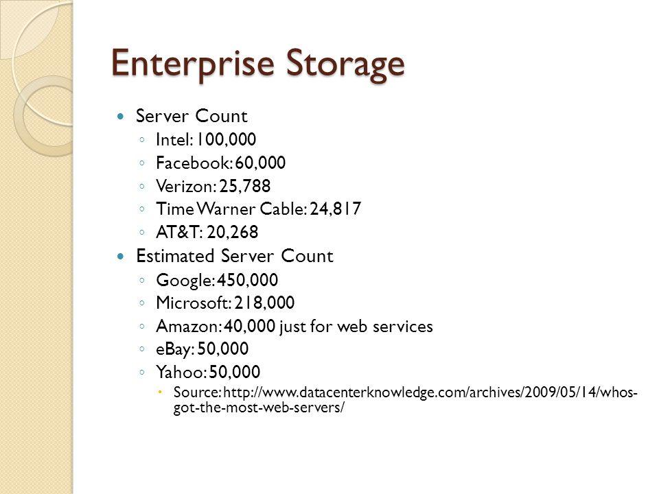 Enterprise Storage Server Count Estimated Server Count Intel: 100,000