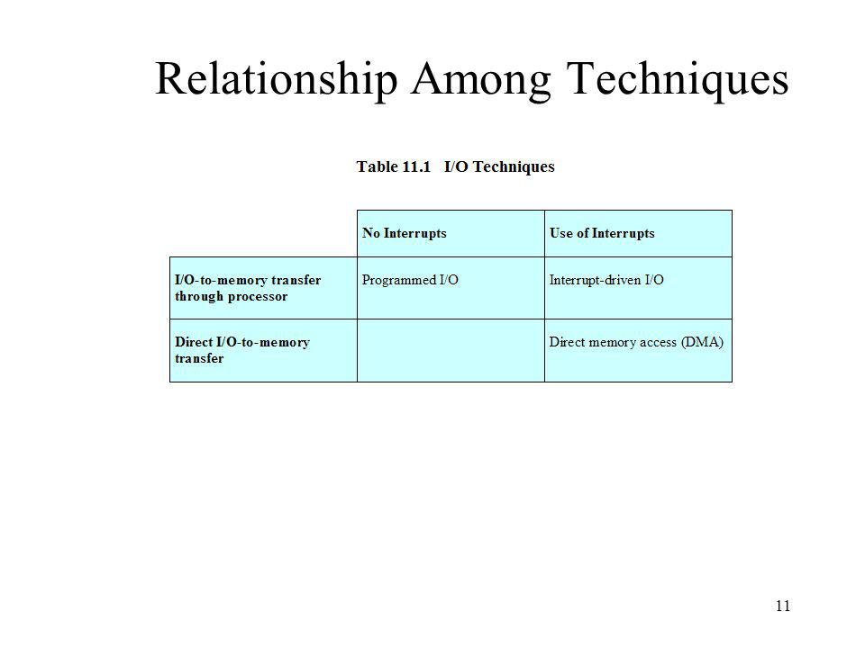 Relationship Among Techniques