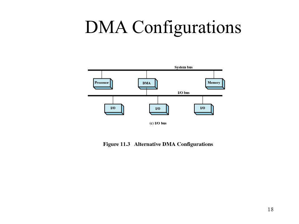 DMA Configurations