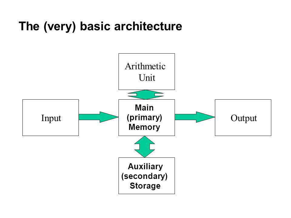 The (very) basic architecture